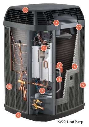Trane XV20i - Condensor Unit - Bullet Points