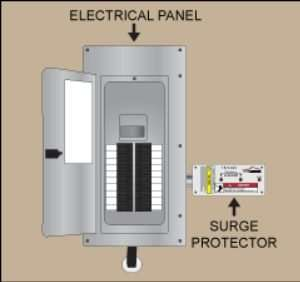 Surge protector – AC repair- Fort Myers - Sunset Air & Home Services