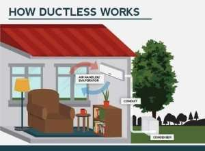 How ductless works scene from reading room-Sunset Air and Home Services-Fort Myers-300x221jpg