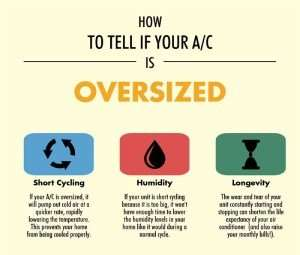 How to tell if your AC is oversized-Sunset Air Home and Home Services-Fort Myers-300x255