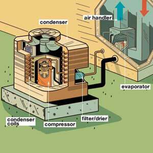 infographic of how an HVAC system works-Why My AC Compressor Is Not Working-Sunset Air and Home Services-Fort Myers-300x300